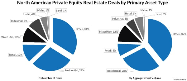 Private Equity Real Estate Funds Chasing Smaller Deals